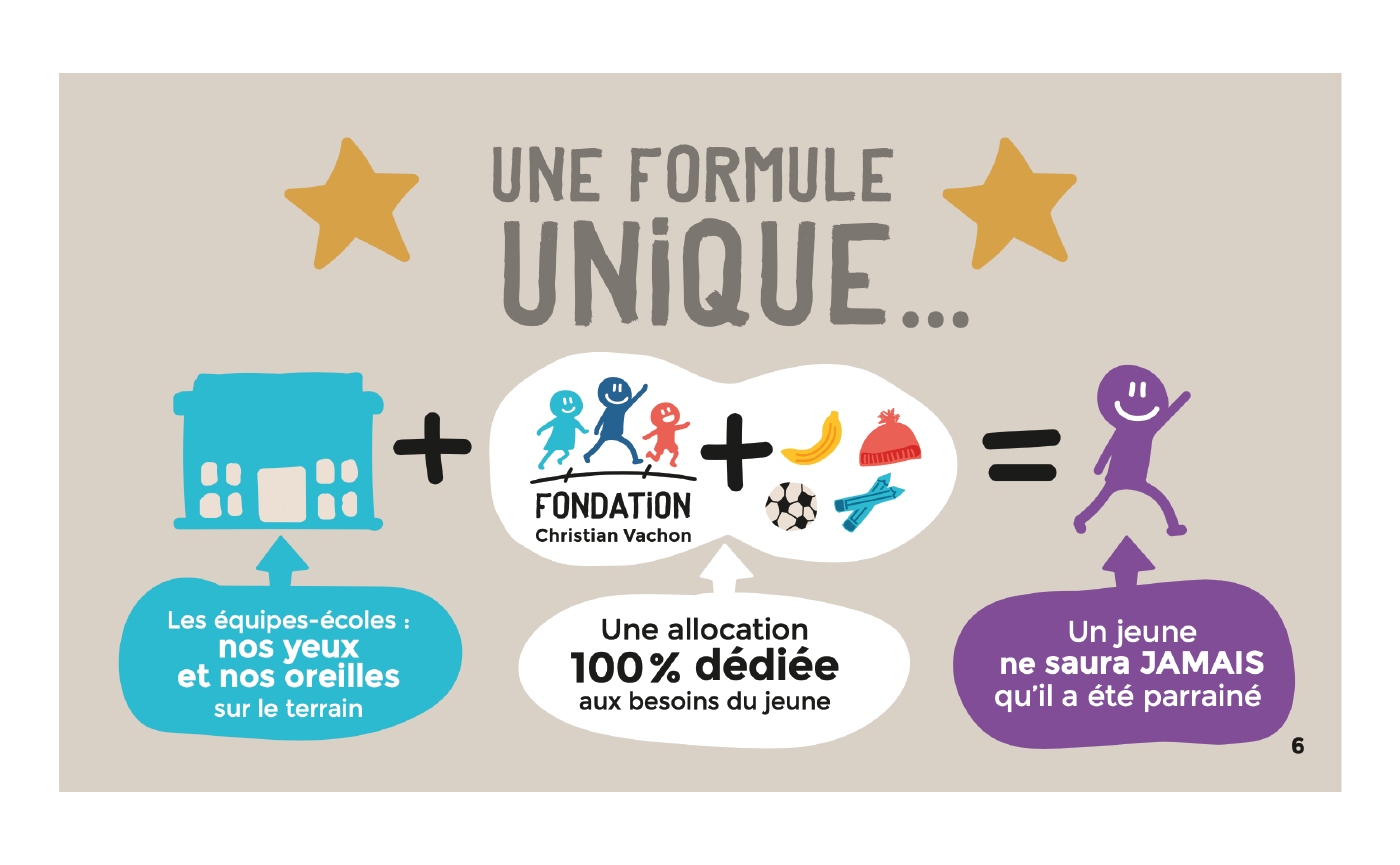 Fondation Christian Vachon